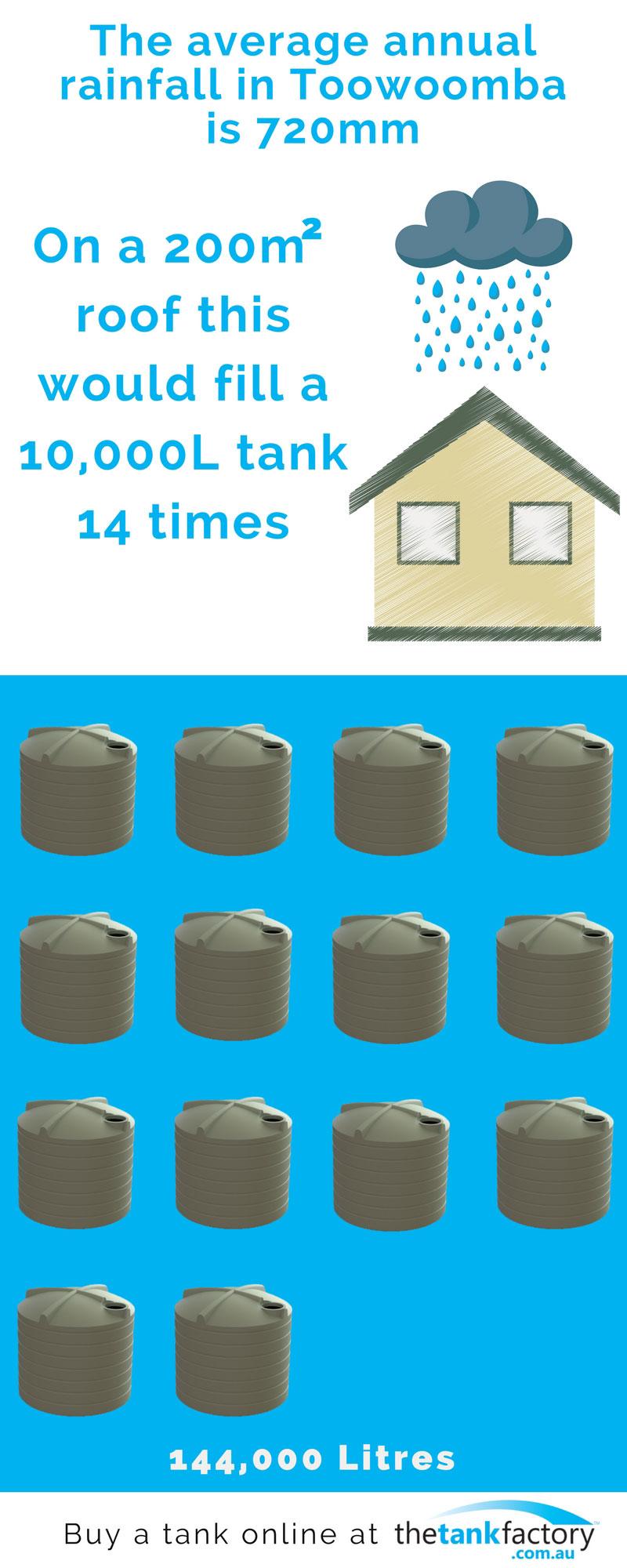 toowoomba annual rain fall, 10000l water tanks